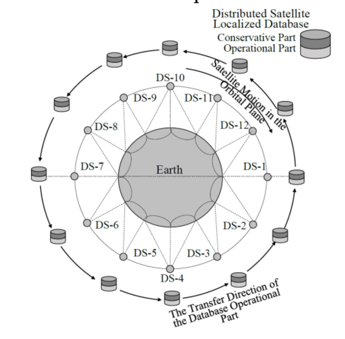 Distributed database of one LEO Satellite IoT System orbital plane