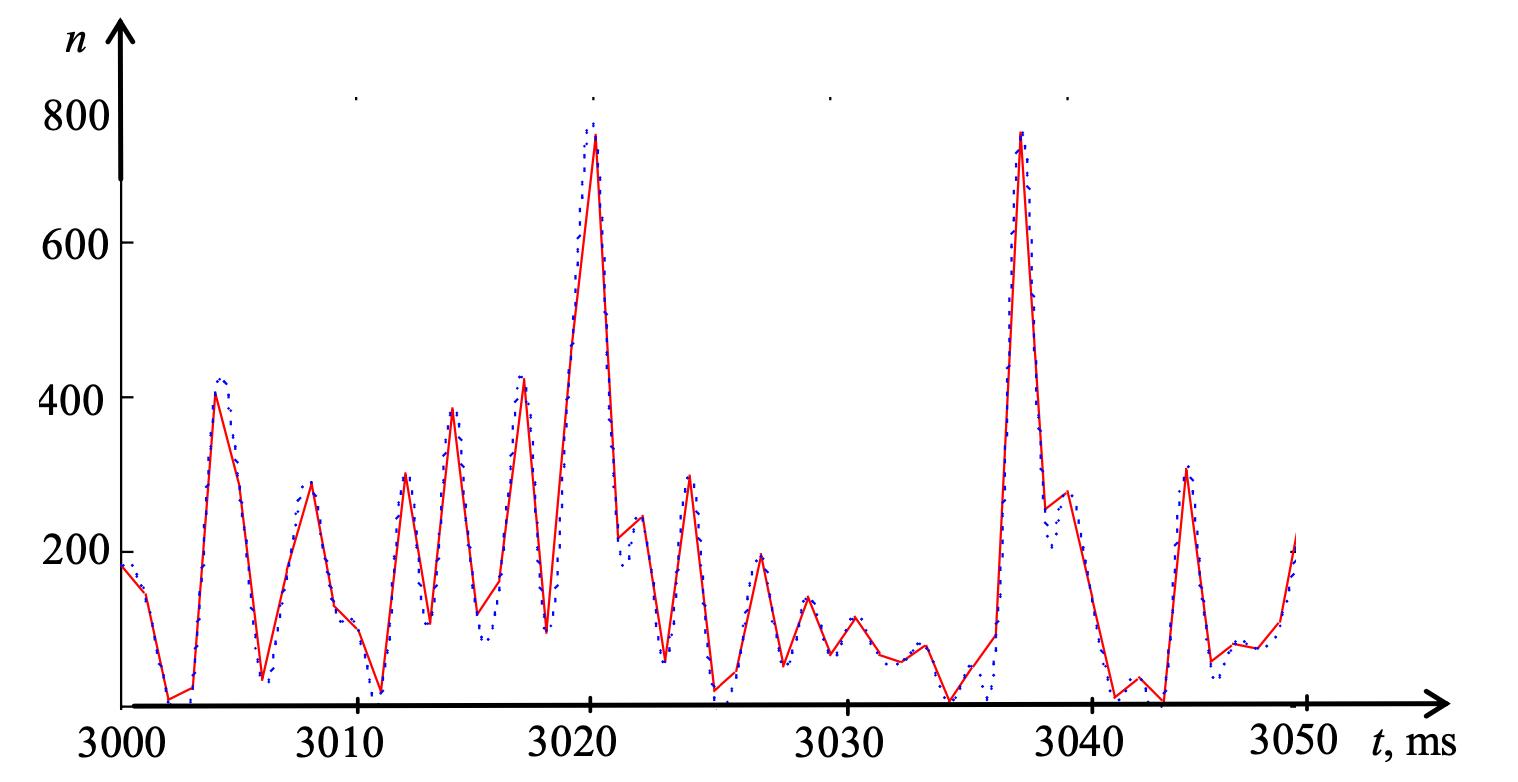 the extrapolation of self-similar traffic using a cubic B-spline on the X-Y data B spline interpolation segment [3000; 3050] ms